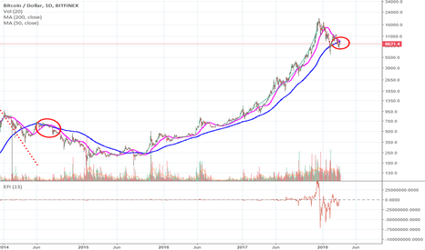BTCUSD: BTC Confirms 200 SMA as resistance - ENTER DEEP BEAR