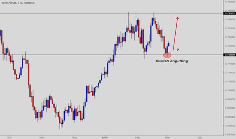 NZDUSD: NZDUSD - are bulls ready to take hold for 0.7435?