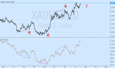 XAUUSD: Gold vs Platinum
