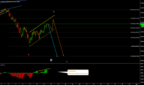 AUDCHF: AUDCHF SELL soon
