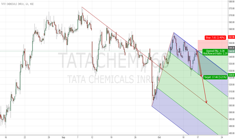 TATACHEM: Short TATACHEM at UML PF trade