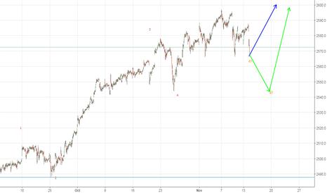 SPX: Possible Elliot Wave Count - S&P500