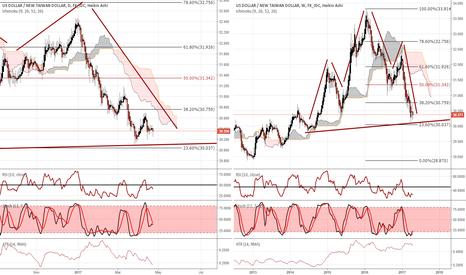 USDTWD: Taiwan Dollar (TWD) maintaining its bearish strength vs the USD