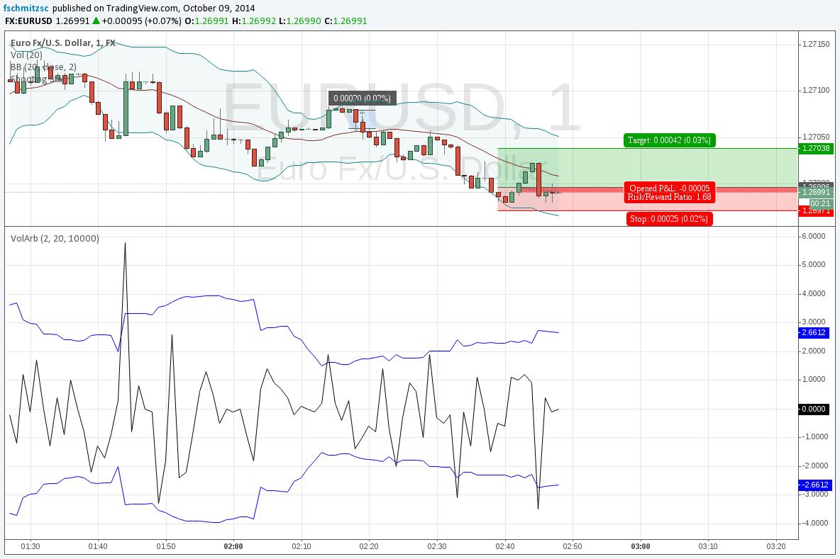 Bitcoins volatility arbitrage chris bettinger cmu blackboard