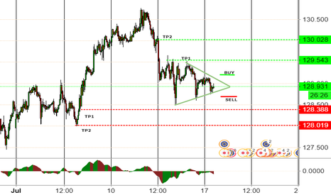 EURJPY: EURJPY Breakout trade expected