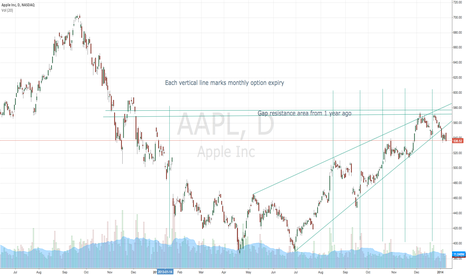 AAPL: AAPL OpEx prices mixed