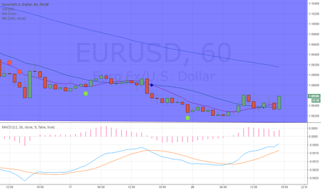 EURUSD: Will short term upside trend start after strong 1.082 support?