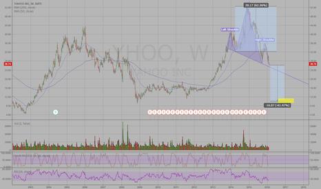 YHOO: Head and Shoulders on Yahoo