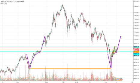 BTCUSD: History repeating - 11K coming up ?