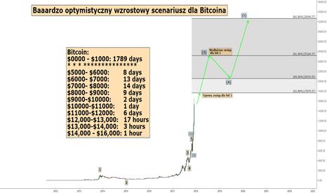 BTCUSD: Bitcoin - baardzo optymistyczny scenariusz!