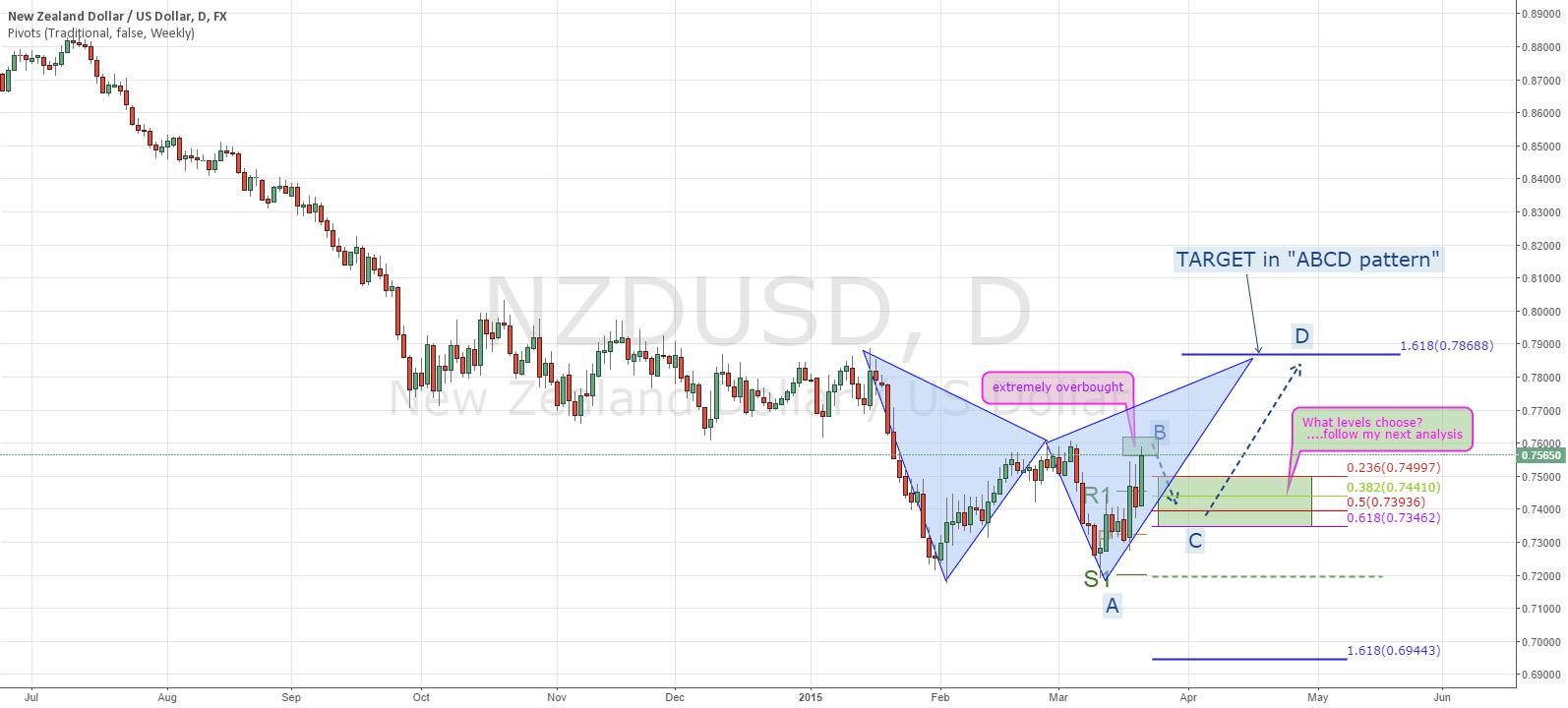 NZDUSD: Weekly Analysis