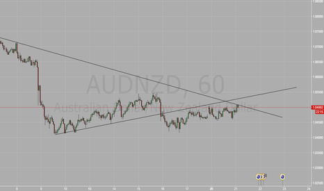 AUDNZD: try to short this