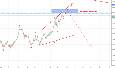 NZDJPY: reversal expected soon
