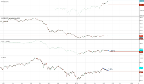 USO: XLE is down ~10%. Waitind for Oil down ~10%, then S&P down ~10%