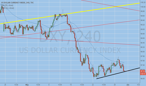 DXY: building support eom