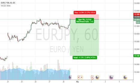 EURJPY: Fill the Gap