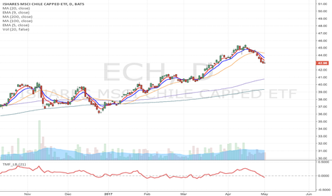 ECH: ECH - Potential short at the break of SMA50