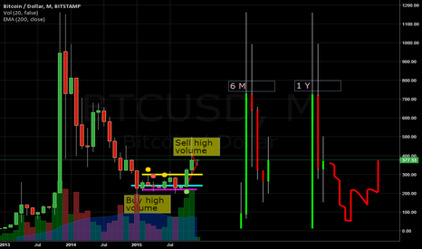 BTCUSD: Bitcoin BtcUsd Monthly and Year time