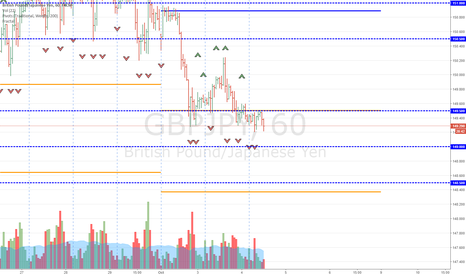 GBPJPY: Long GBPJPY Anticipating Strong GBP Data