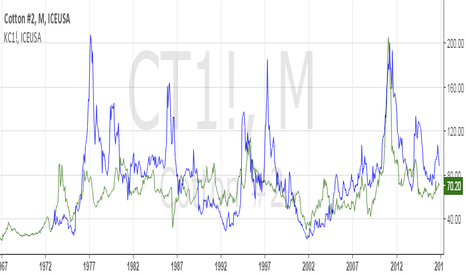 CT1!: US Cotton will make a peak....