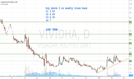VIVIDHA: PENNY STOCK =EXTREMELY RISK