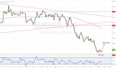EURUSD: EURUSD: OPPORTUNITA LONG