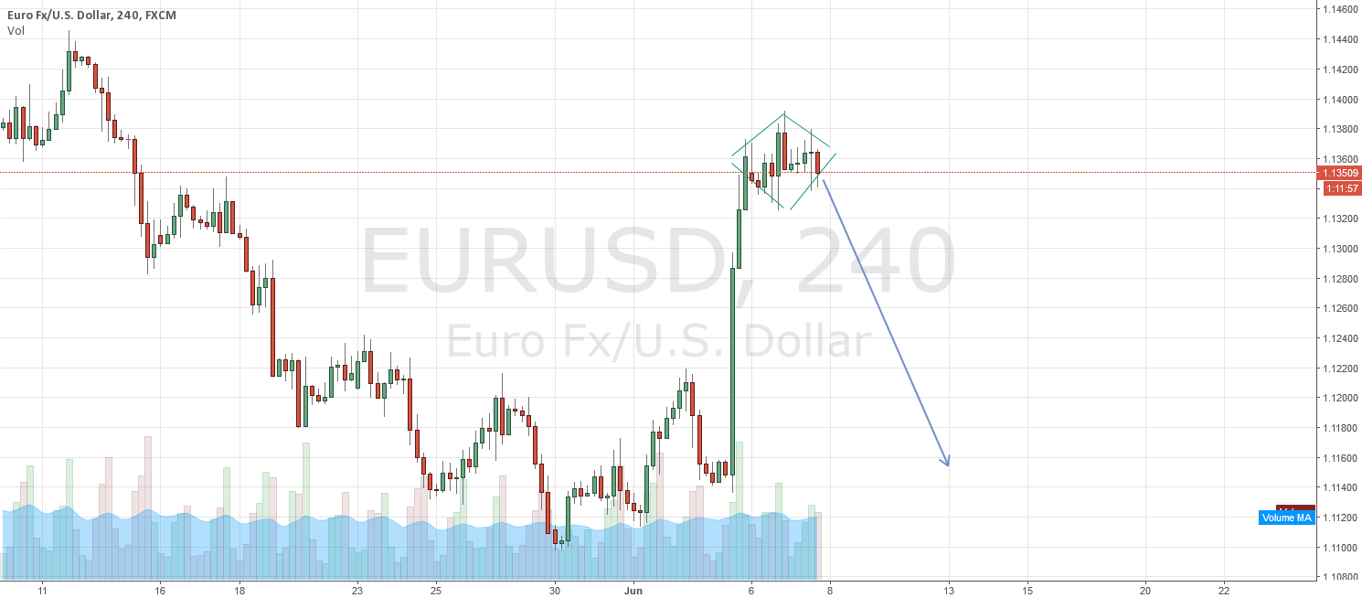 Waiting for breakout on EUR/USD?