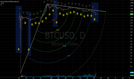 BTCUSD: New Moon Arriving Tomorrow - Moon Phase Study