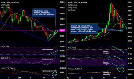 BTCUSD: BTC/USD breach above wedge resistance gets momentum confirmation