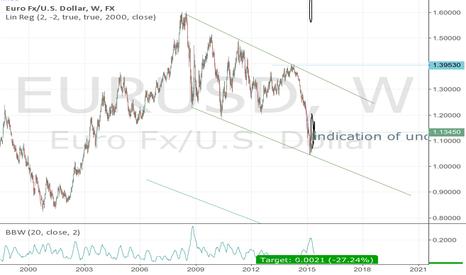 EURUSD: EURUSD long term downtrend