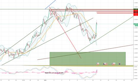 EURUSD: Eur/usd still short for the same target.