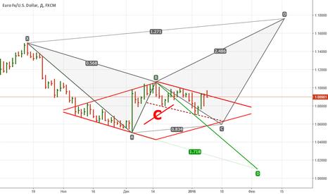 EURUSD: Евро-доллар. Зарисовка на +-9000 фигур.