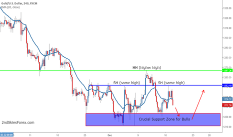 XAUUSD: Bullish Opportunity in Gold @ Critical Support Zone