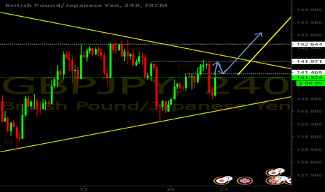 GBPJPY: Prediction for GBPJPY