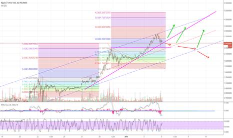 XRPUSDT: Ripple USD  Trading points to consider.