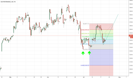 DAX: Dax Trade - Long Idea - Double Bottom, and W formation