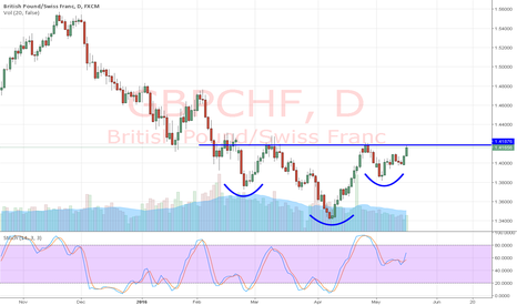 GBPCHF: Inverse Head & Shoulders on GBP/CHF
