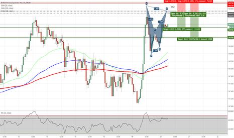 GBPJPY: GBPJPY - Potential Bat Pattern on H1 Chart