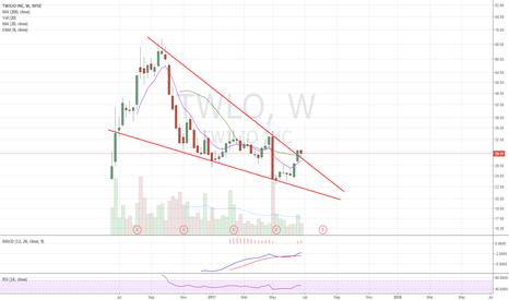 TWLO: Falling wedge breakout on volume. Retest held. Riding 20wma