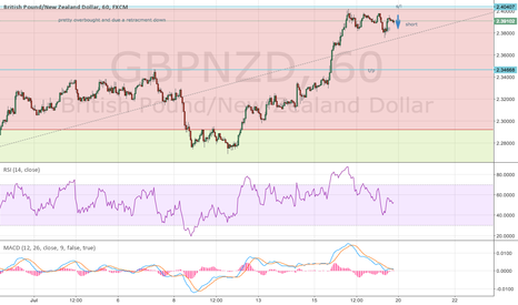 GBPNZD: oversold due a correction down