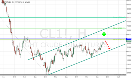 CL1!: Нефть WTI подбирается к интереснейшему уровню!