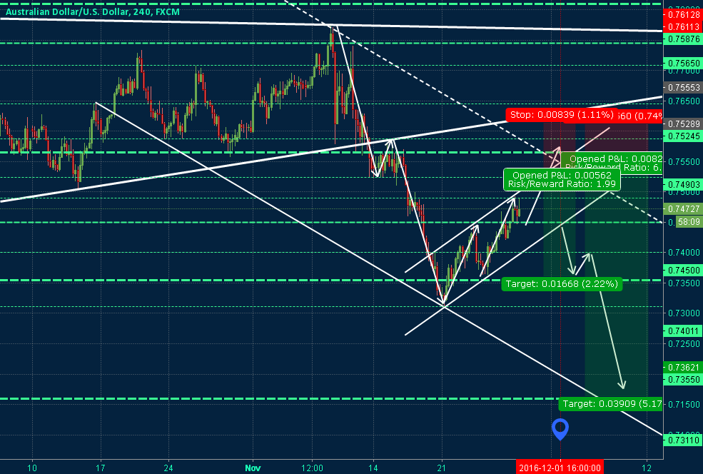 AUDUSD Finishing The Correction - Short Idea