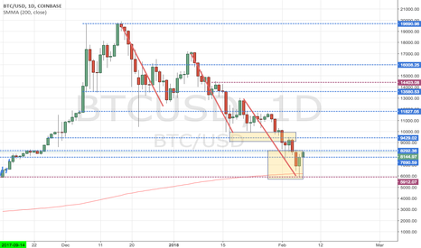 BTCUSD: Bitcoin: Inizia la ripresa dopo la correzione