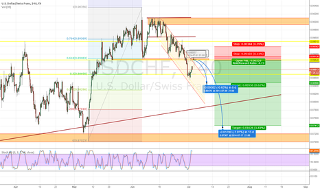 USDCHF: USDCHF to go down if it reaches 0.89048