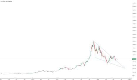 BTCUSD: $BTC Falling wedge pattern, dip and pullback