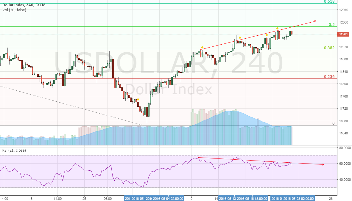 DXY topping up with clear divergence