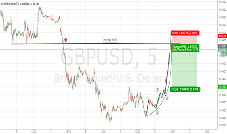 GBPUSD: GBPUSD Short. Wave analysis