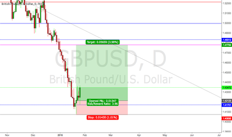 GBPUSD: My First Look At GBPUSD LONG ON THE DAILY