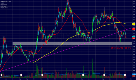SCTY: $SCTY ON ITS WAY TO MID 40'S