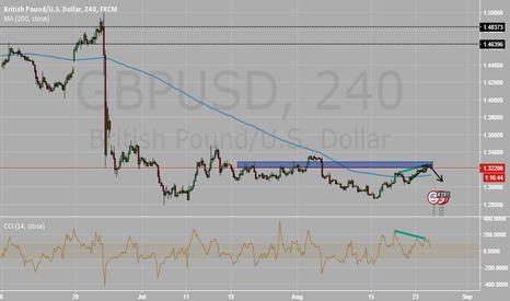 GBPUSD: GBPUSD Short - Bearish divergence